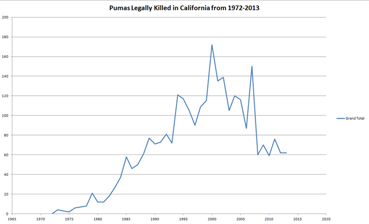 Pumas Legally Killed in California from 1972-2013